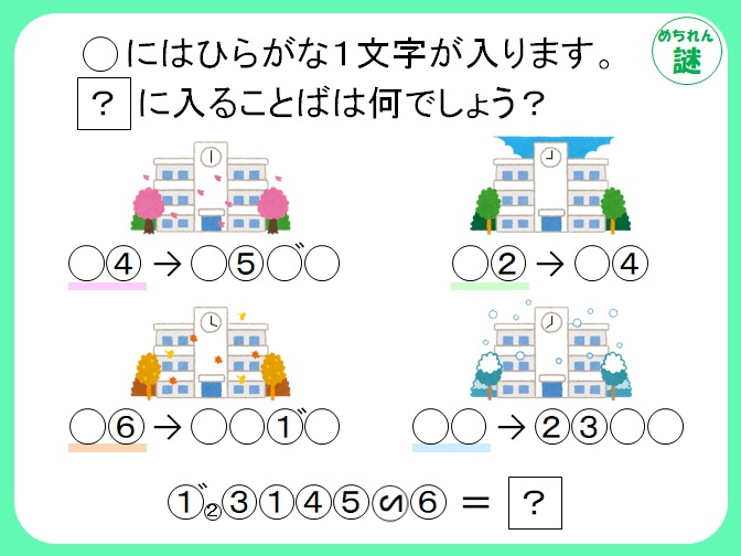 イラスト謎解き 4つのイラストが意味するものとは?それぞれの違いから正解にたどり着こう!